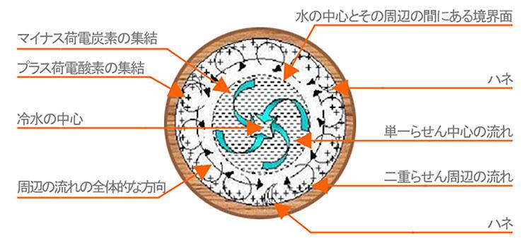 二重らせん形水道管の躍動的な流れ
