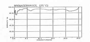 遠赤外線放射率測定実験例